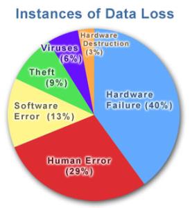 wtk-backup-dataLoss